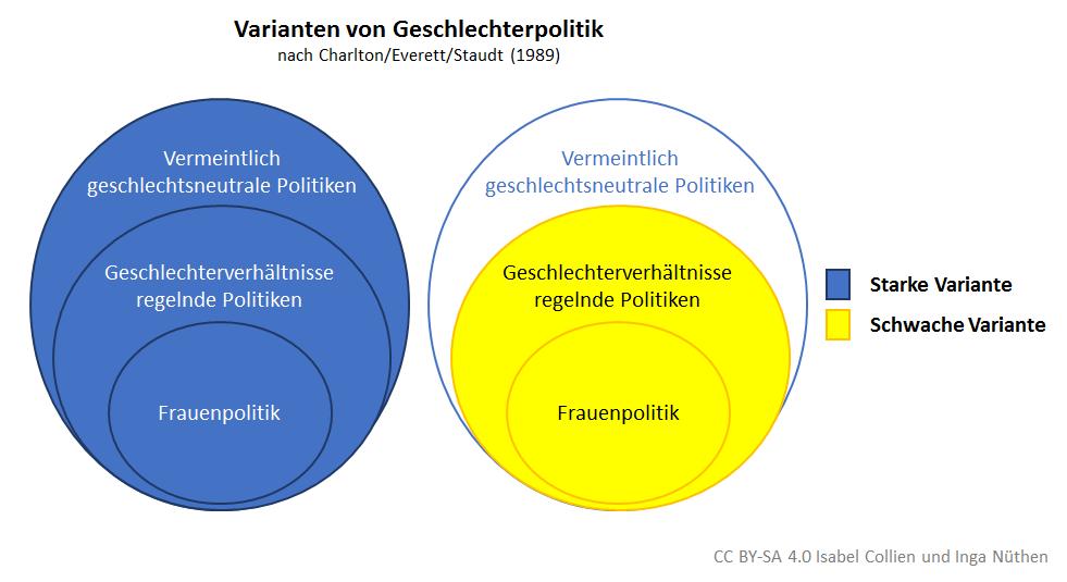 Varianten von Geschlechterpolitik
